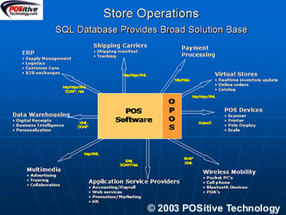 Positive Technology Retail Management System Overview